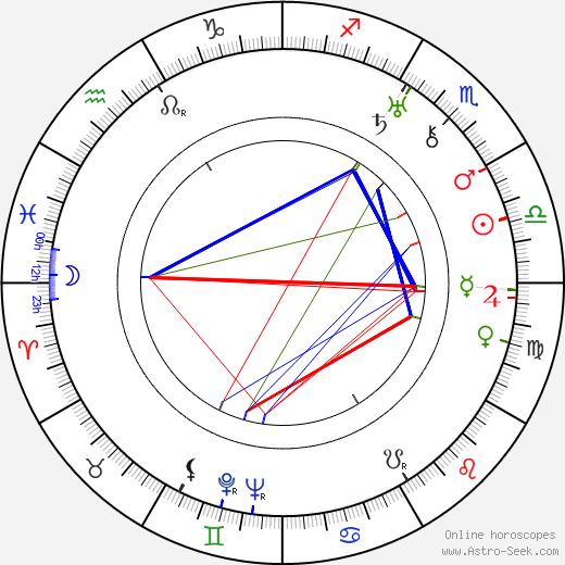 Jiro Osaragi astro natal birth chart, Jiro Osaragi horoscope, astrology