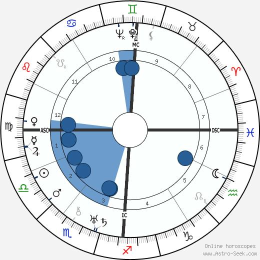 Karl Küpfmüller wikipedia, horoscope, astrology, instagram