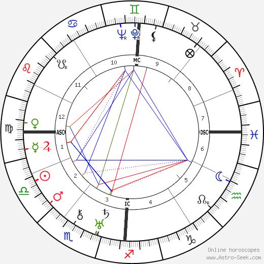 Karl Küpfmüller birth chart, Karl Küpfmüller astro natal horoscope, astrology
