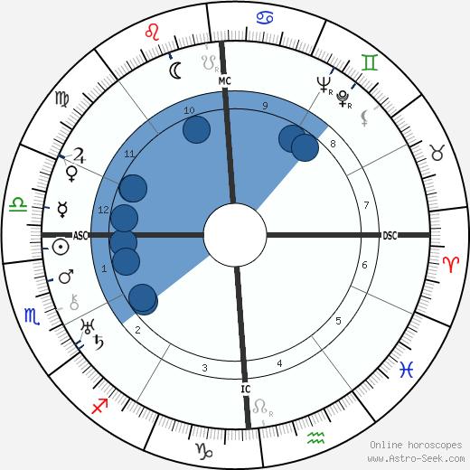 Lina Prokófiev wikipedia, horoscope, astrology, instagram