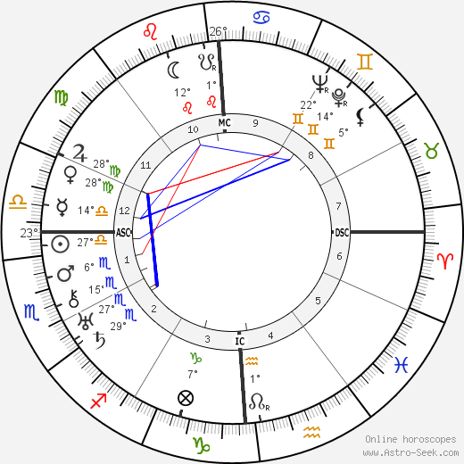 Lina Prokófiev tema natale, biography, Biografia da Wikipedia 2020, 2021
