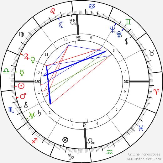 Lina Prokófiev tema natale, oroscopo, Lina Prokófiev oroscopi gratuiti, astrologia