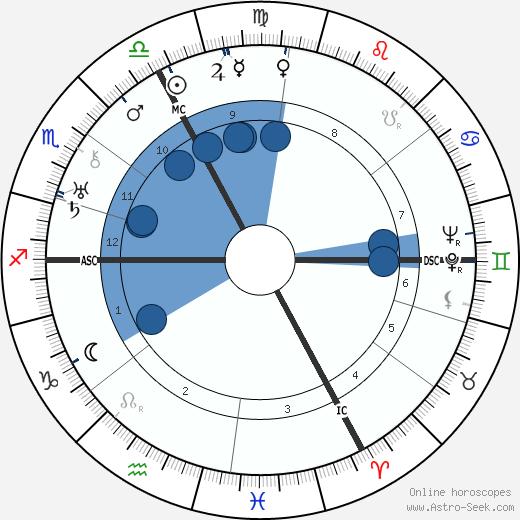 Louis Aragon wikipedia, horoscope, astrology, instagram