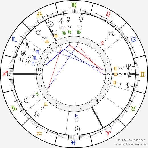 Louis Aragon birth chart, biography, wikipedia 2018, 2019
