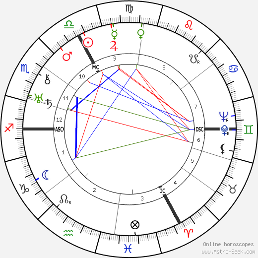 Louis Aragon astro natal birth chart, Louis Aragon horoscope, astrology