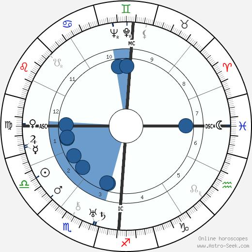 Marcel Herrand wikipedia, horoscope, astrology, instagram