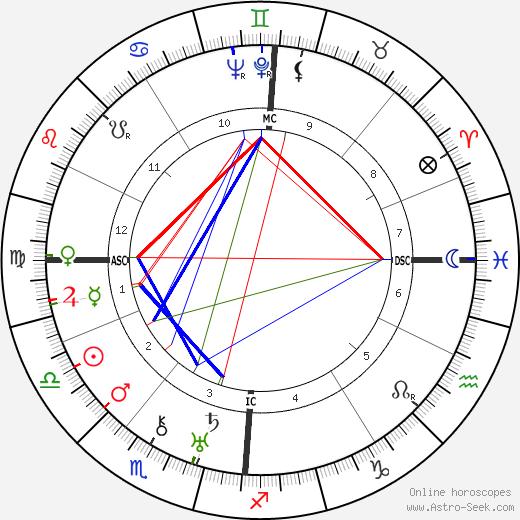Марсель Эрран Marcel Herrand день рождения гороскоп, Marcel Herrand Натальная карта онлайн