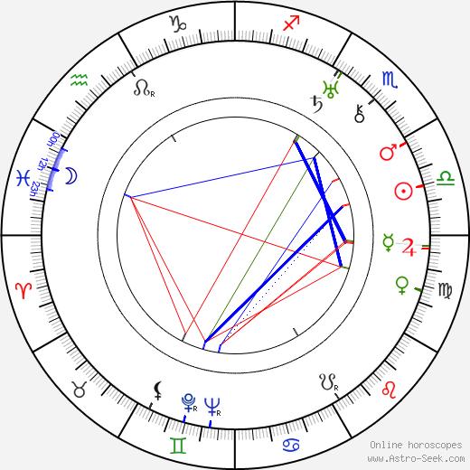 Myles Connolly tema natale, oroscopo, Myles Connolly oroscopi gratuiti, astrologia