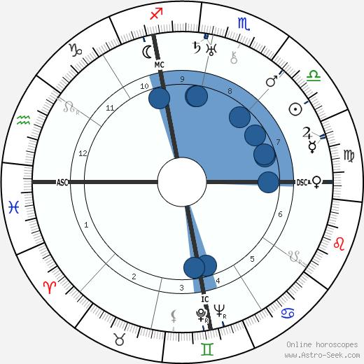 Myra Kingsley wikipedia, horoscope, astrology, instagram