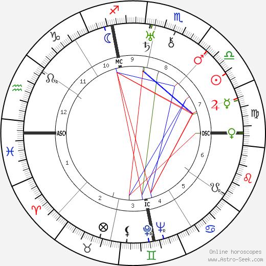 Myra Kingsley день рождения гороскоп, Myra Kingsley Натальная карта онлайн