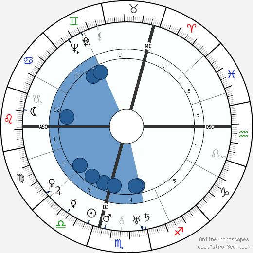 Peter Bamm wikipedia, horoscope, astrology, instagram