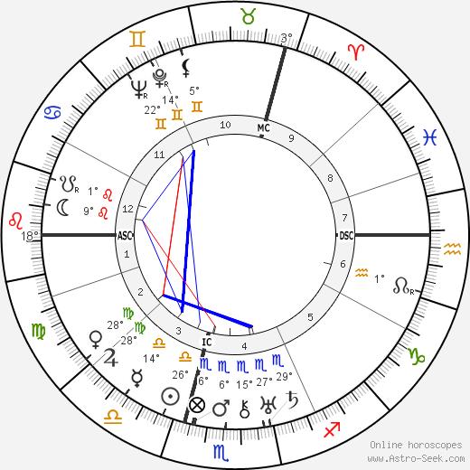 Peter Bamm birth chart, biography, wikipedia 2019, 2020