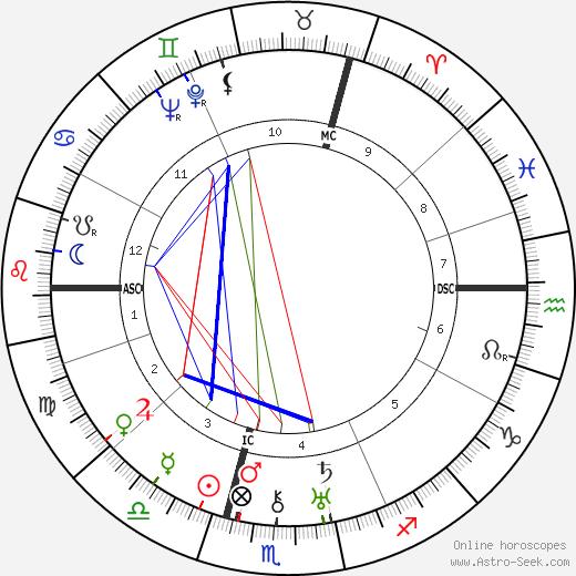 Peter Bamm astro natal birth chart, Peter Bamm horoscope, astrology