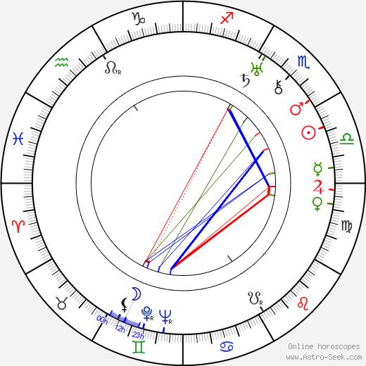Sid Marcus tema natale, oroscopo, Sid Marcus oroscopi gratuiti, astrologia