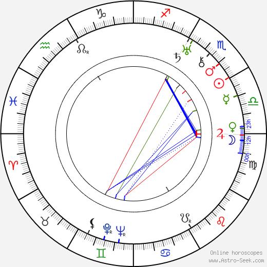 Vilém Lipský astro natal birth chart, Vilém Lipský horoscope, astrology