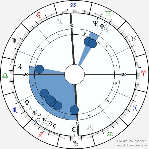 Andre Couder wikipedia, horoscope, astrology, instagram