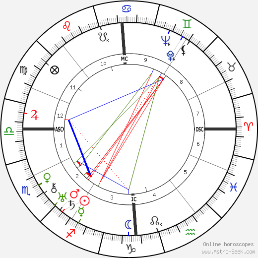Andre Couder astro natal birth chart, Andre Couder horoscope, astrology