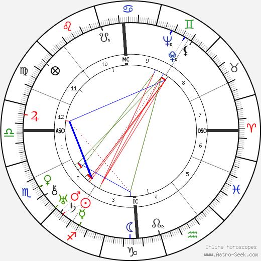 Андре Жозеф Александр Кудер Andre Couder день рождения гороскоп, Andre Couder Натальная карта онлайн