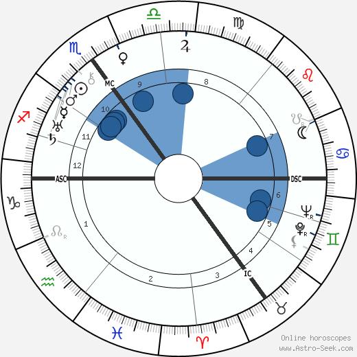 Aneurin Bevan wikipedia, horoscope, astrology, instagram