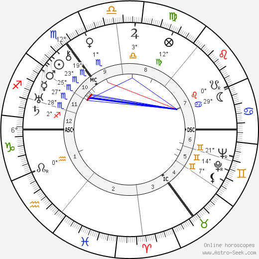 Aneurin Bevan birth chart, biography, wikipedia 2019, 2020