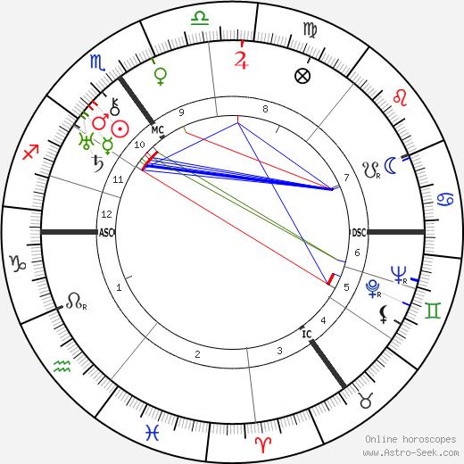 Aneurin Bevan astro natal birth chart, Aneurin Bevan horoscope, astrology