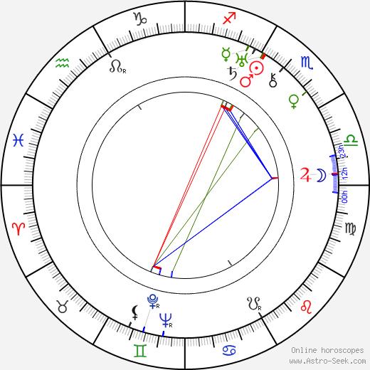 Benjamin Klička день рождения гороскоп, Benjamin Klička Натальная карта онлайн