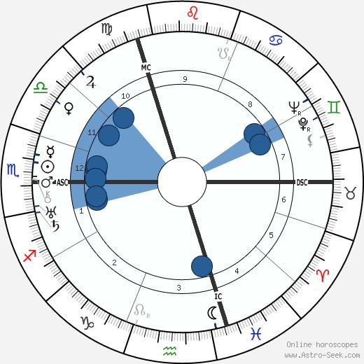 Charles Gonnet wikipedia, horoscope, astrology, instagram