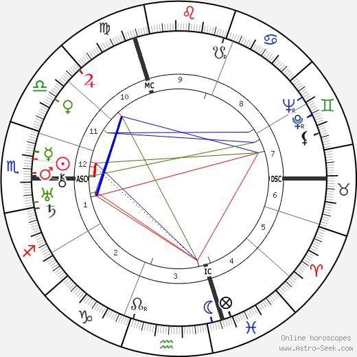 Charles Gonnet tema natale, oroscopo, Charles Gonnet oroscopi gratuiti, astrologia