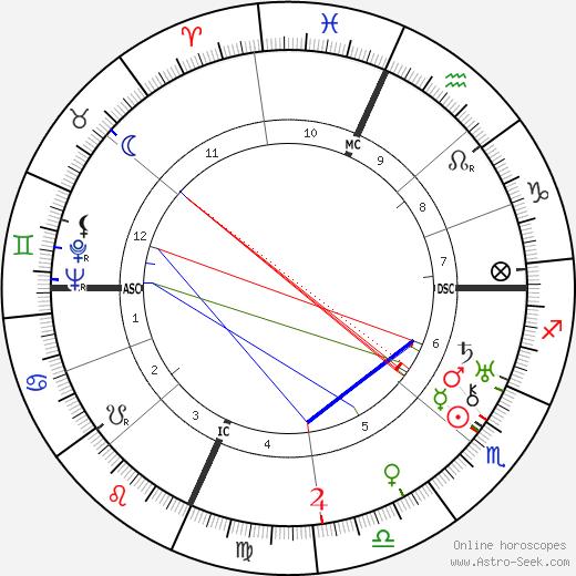 Dorothy Day tema natale, oroscopo, Dorothy Day oroscopi gratuiti, astrologia