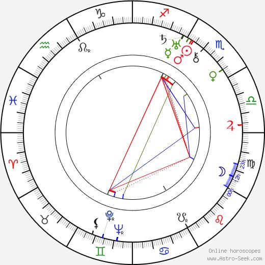 Eino Kari birth chart, Eino Kari astro natal horoscope, astrology