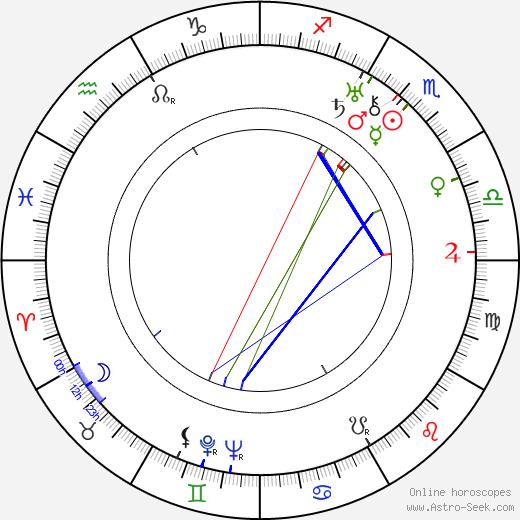 Felix de la Cámara birth chart, Felix de la Cámara astro natal horoscope, astrology
