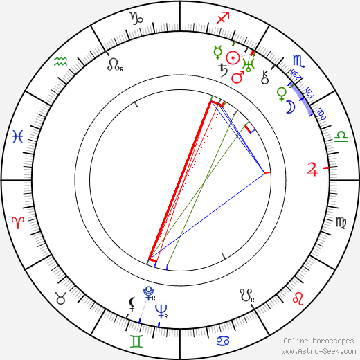 Harry Wilson tema natale, oroscopo, Harry Wilson oroscopi gratuiti, astrologia