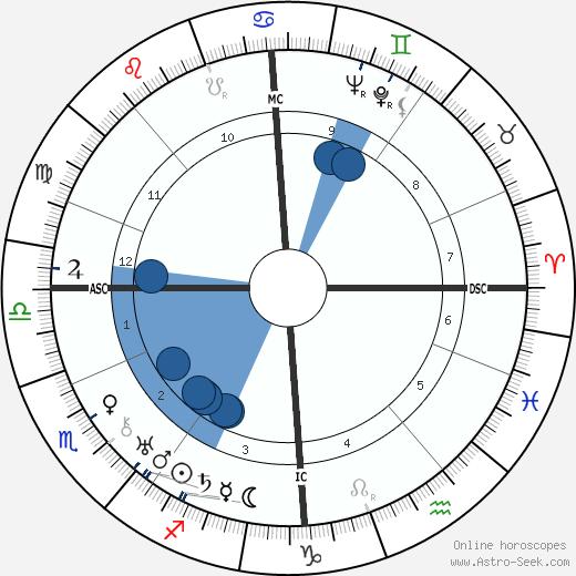 Helen Duncan wikipedia, horoscope, astrology, instagram