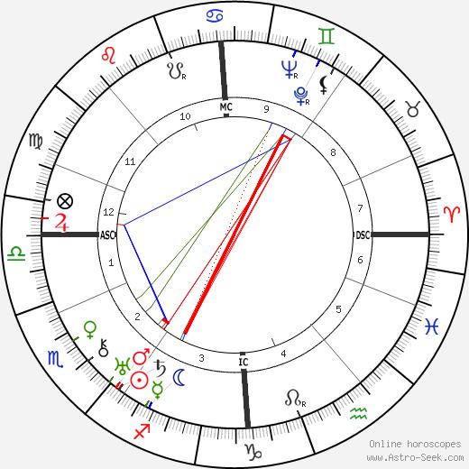 Helen Duncan tema natale, oroscopo, Helen Duncan oroscopi gratuiti, astrologia