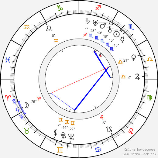 Herman J. Mankiewicz birth chart, biography, wikipedia 2019, 2020