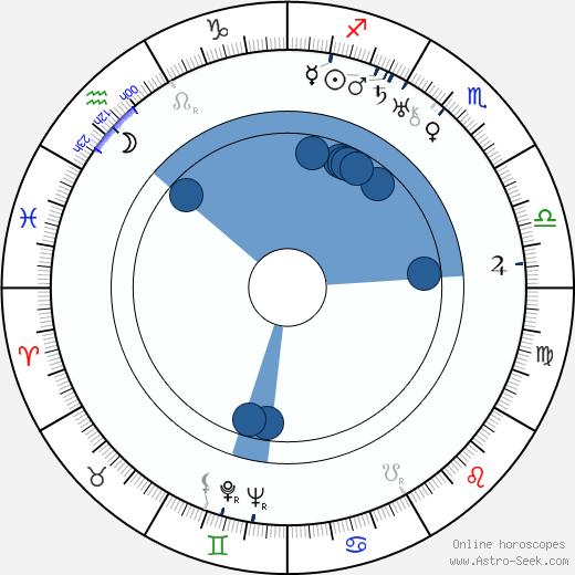 John Alexander wikipedia, horoscope, astrology, instagram