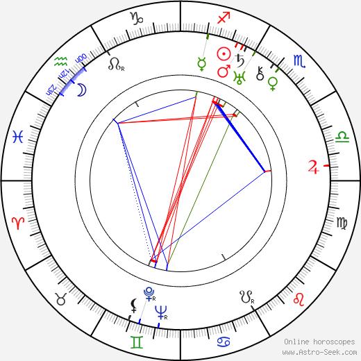 Джон Александер John Alexander день рождения гороскоп, John Alexander Натальная карта онлайн