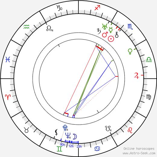 Josef Bartůněk birth chart, Josef Bartůněk astro natal horoscope, astrology