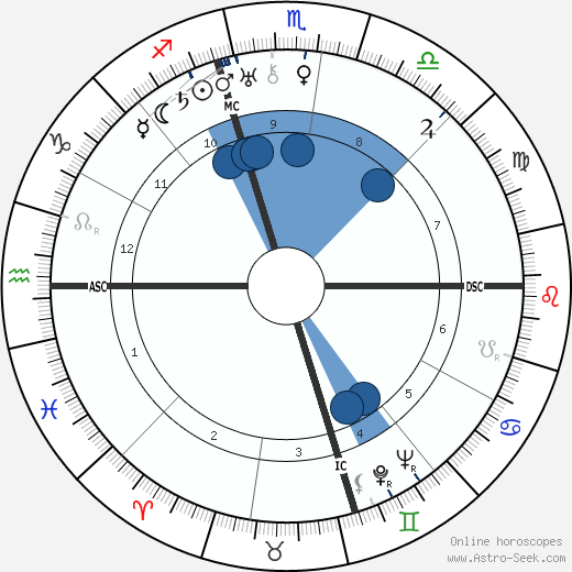 Lucky Luciano wikipedia, horoscope, astrology, instagram