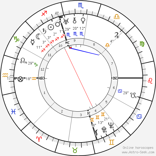 Lucky Luciano birth chart, biography, wikipedia 2019, 2020