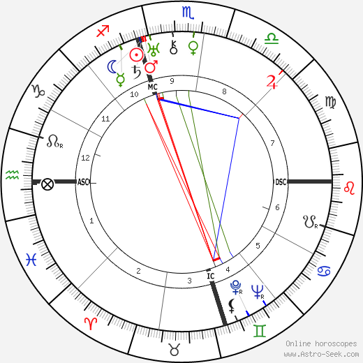 Lucky Luciano birth chart, Lucky Luciano astro natal horoscope, astrology