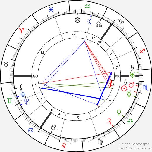 Наоми Митчисон Naomi Mitchison день рождения гороскоп, Naomi Mitchison Натальная карта онлайн