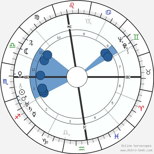 Vito Genovese wikipedia, horoscope, astrology, instagram