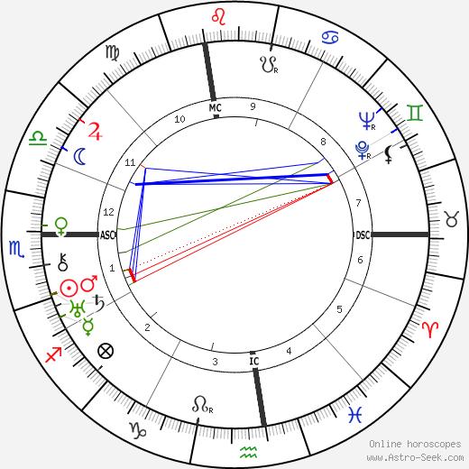 Вито Дженовезе Vito Genovese день рождения гороскоп, Vito Genovese Натальная карта онлайн