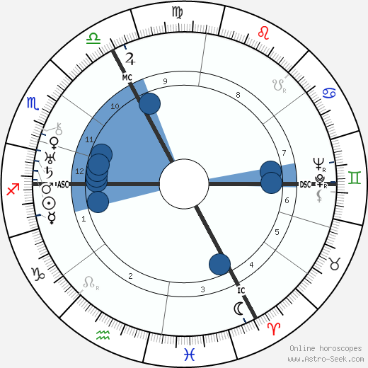 André Marie wikipedia, horoscope, astrology, instagram