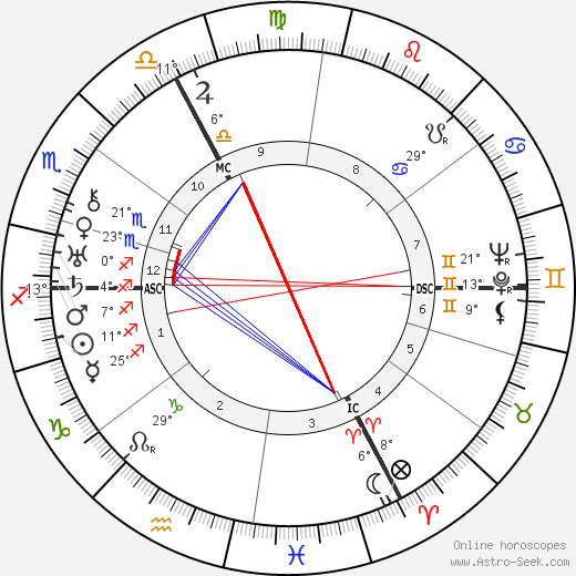 André Marie birth chart, biography, wikipedia 2018, 2019