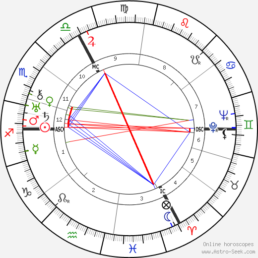André Marie astro natal birth chart, André Marie horoscope, astrology