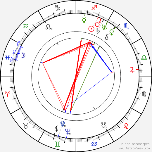 Cyril Ritchard birth chart, Cyril Ritchard astro natal horoscope, astrology
