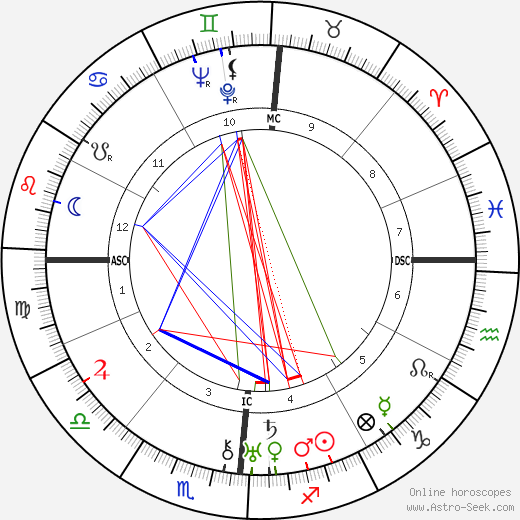Drew Pearson день рождения гороскоп, Drew Pearson Натальная карта онлайн