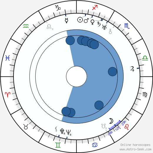 Emil Bolek wikipedia, horoscope, astrology, instagram